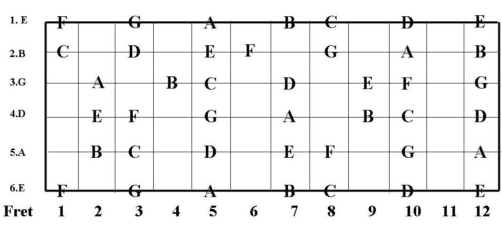 this is a guitar fingerboard diagram the open strings are shown on the left and the fret numbers. Black Bedroom Furniture Sets. Home Design Ideas